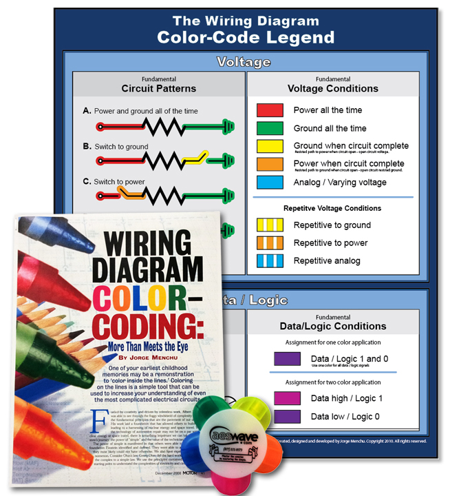 the learning pathway poster and set by jorge menchuthe wiring diagram color code legend poster and marker set