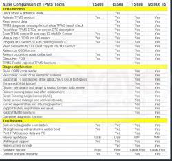 Autel Comparison of TPMS tools