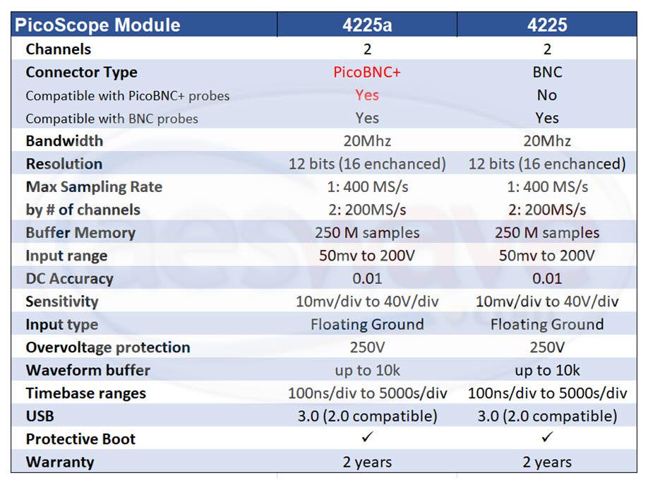 Comparison PicoScope 4225A vs 4225