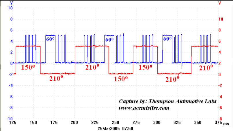 the cranky outputs of p0172 on a 2002 chrysler pt cruiser to be sure i pulled out the reference waveform below from the ace ckp cmp signal reference by thompson automotive labs it provides known good examples of